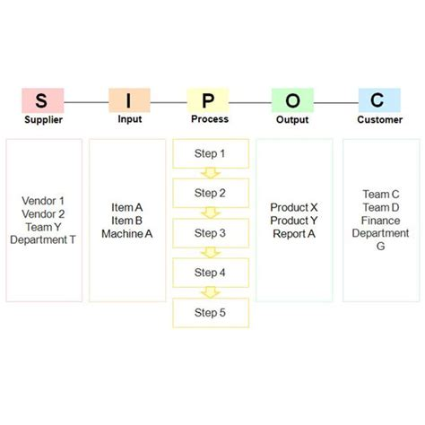 utilizing sipoc a six sigma tool utilized in the dmaic