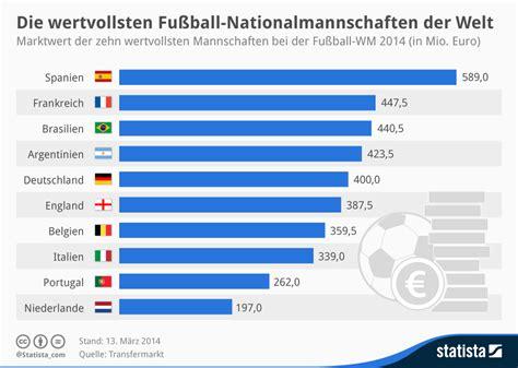 wann ist die n chste fu wm infografik die wertvollsten fu 223 nationalmannschaften