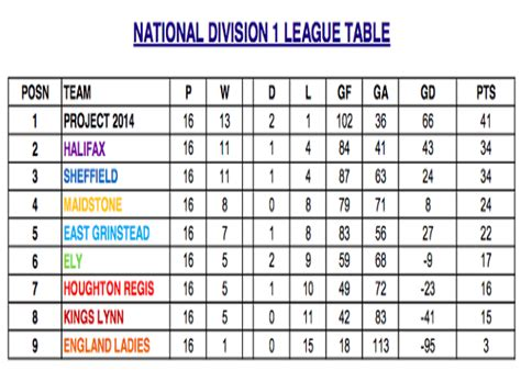 national division 1 team finish 7th in the league