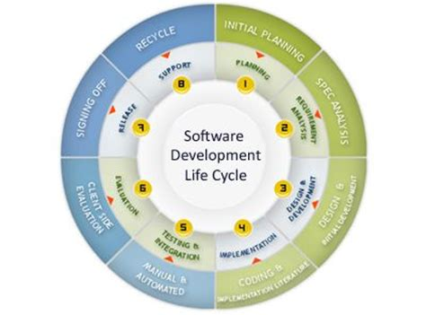 cycle diagram maker software development cycle mzos