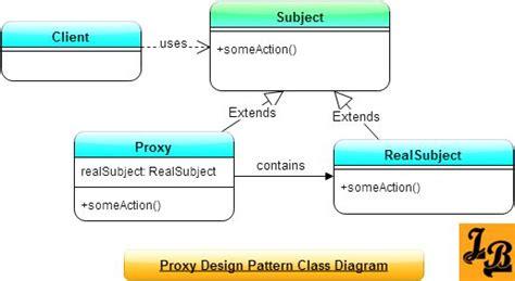 pattern proxy java 25 best ideas about class diagram on pinterest crafty