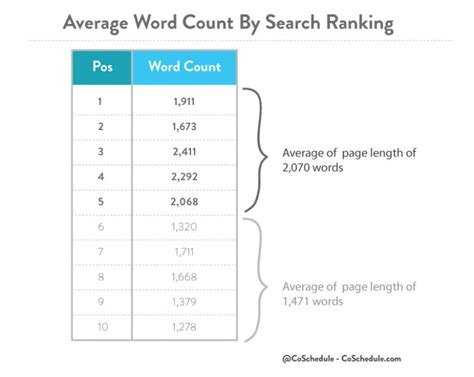 How Many Pages Is A 1000 Word Essay Single Spaced by 5 Things That Will Change Your Mind About Form Content Marketing