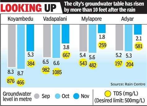 baazinow facebook groundwater level in chennai on the rise after showers