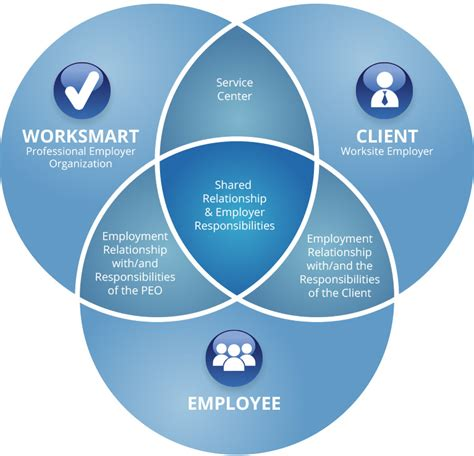 professional employer organization peo employees only human what is a peo worksmart systems is a professional