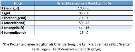 punkte noten tabelle grundschule notentabelle und notenschl 252 ssel f 252 r alle schulformen