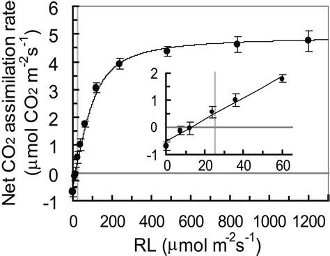 plant growth light intensity phototropins promote plant growth in response to blue