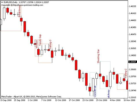 x pattern stock indicator best 25 candlestick chart ideas on pinterest stock