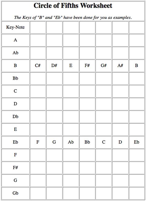 Circle Of Fifths Worksheet by Robert Anthony