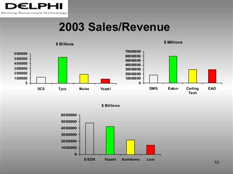 Sales Ops Mba Internship mba internship presentation comm ops
