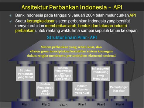 arsitektur perbankan indonesia ppt