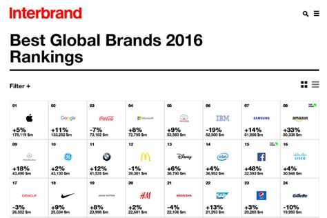 Top International Mba Programs 2016 by Intel Increases Brand Value On Interbrand S Best Global