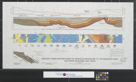 sections of texas geologic cross section from the arbuckle mountains to the
