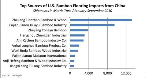Bamboo Repurposed, Recoded