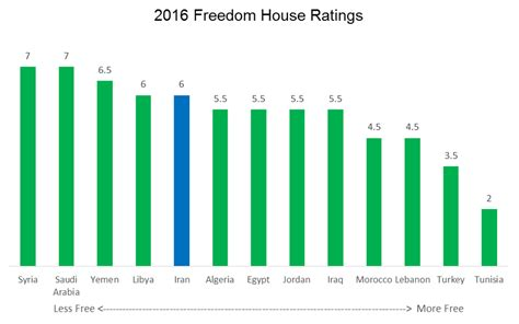 freedom house ratings part 1 iran v other mideast elections the iran primer