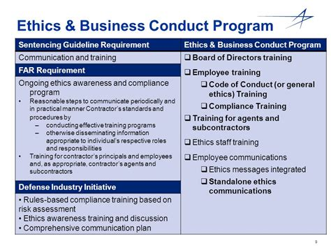 Supplier Ethics Program Checklist Ppt Download Contractor Code Of Business Ethics And Conduct Template
