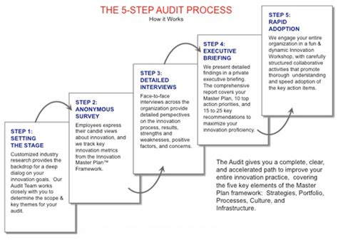 Innovationlabs Services The Innovation Audit Audit Strategic Plan Template