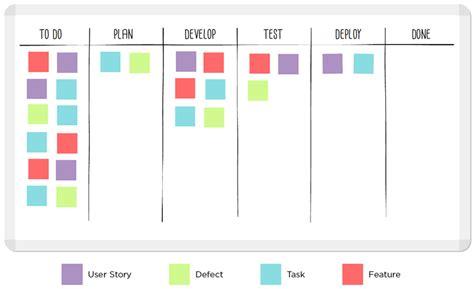 kanban workflow kanban workflow 28 images kanban for a team agile