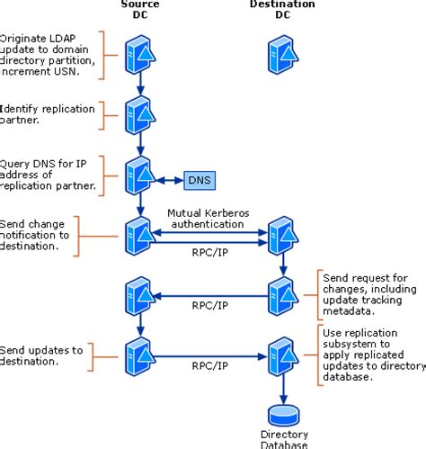 active directory replication model works active
