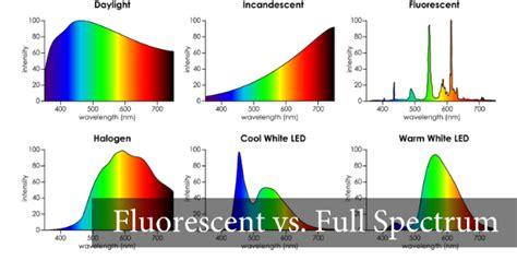 incandescent light bulb spectrum how fluorescent light kills your vision endmyopia org