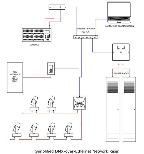 dmx to ethernet wiring diagram wiring diagram with