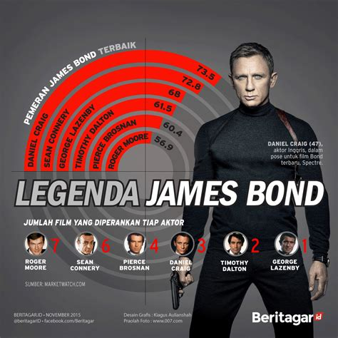 bioskop keren james bond 62 tahun legenda james bond