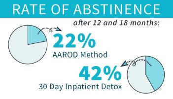 Opiate Detox Anesthesia by Anesthesia Assisted Opioid Detoxification Rapid Opiate Detox