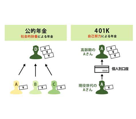 jp 401k 確定拠出年金 企業型 選択制 株式会社401k推進機構