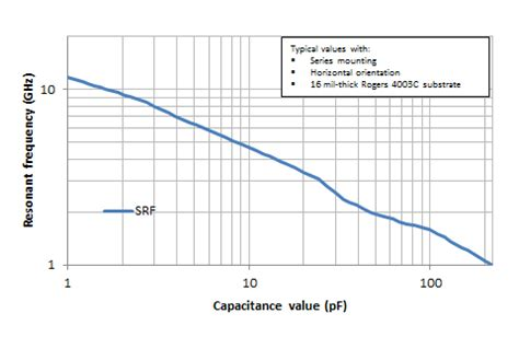 polarized capacitor ltspice tantalum capacitor resonant frequency 28 images tantalum capacitor resonant frequency 28
