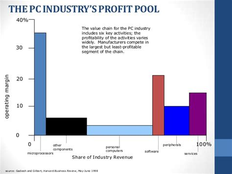 Profit pools: Profit Vs Total Revenue