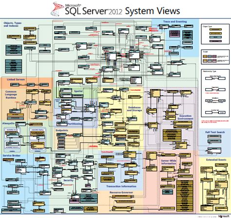 sql server system tables sql server 2012 system views map kurt shintaku