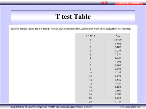 T Test Table by Ppt Principles Of Biostatistics Simple Linear Regression
