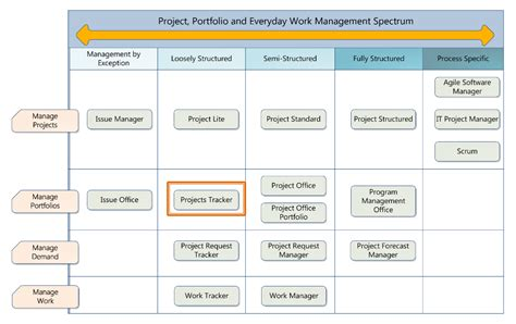 sharepoint project tracking template project management templates madinbelgrade