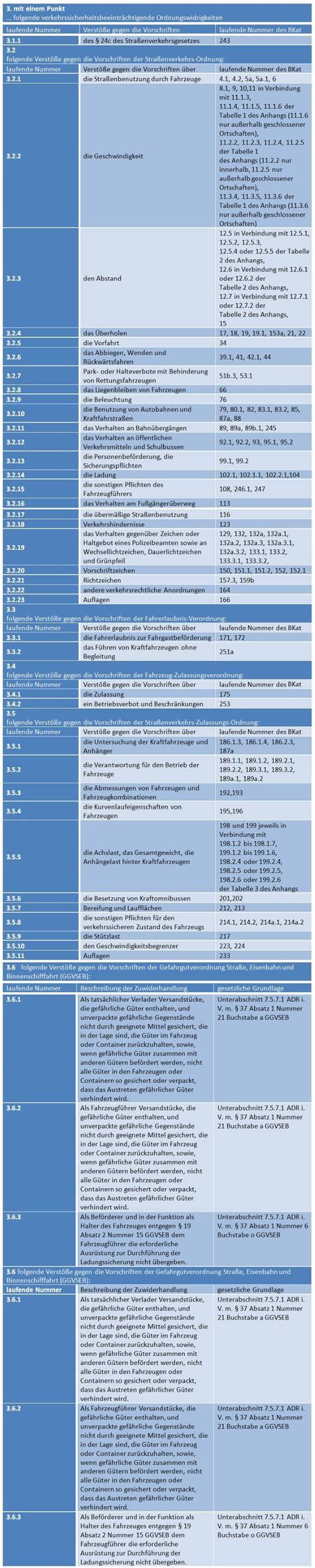 Punkte Flensburg Abfragen Kostenlos by Punkte In Flensburg Bu 223 Geldkatalog Bu 223 Geldrechner