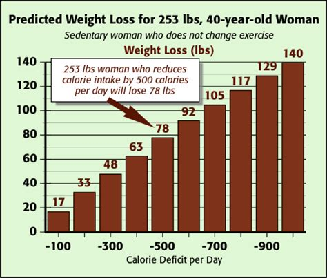 weight loss 700 calories day calories intake per day for day program