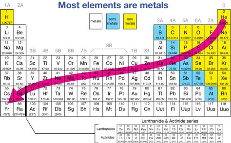Metallic Character Periodic Table by Periodic Trends