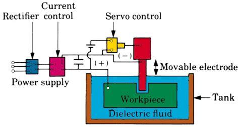 Edm Machine Diagram electrical discharge machining edm principles