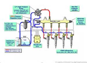 Fuel System Issues Multijet Engine Problems Solutions
