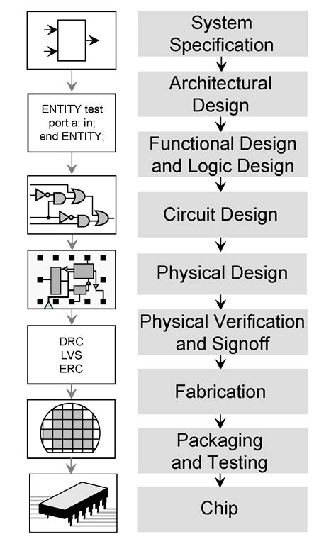 integrated circuit fabrication technology pdf integrated circuit design wikiwand
