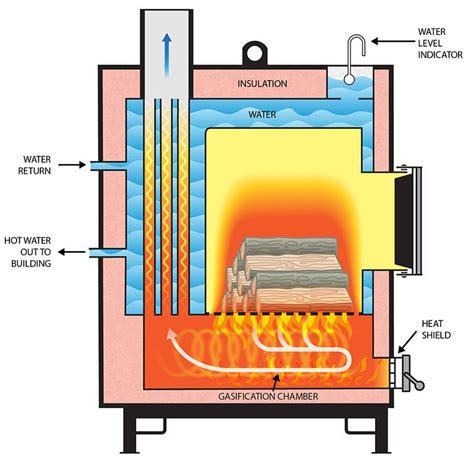 basic gasification boiler design outdoor wood burner