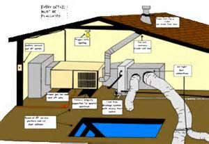 Hvac Design For New Home home air home air balance