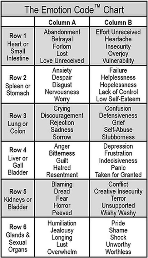 i like this particular chart of the emotional physical the emotion code