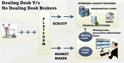 No Dealing Desk Forex Brokers by How To Choose A Forex Broker What You Need To