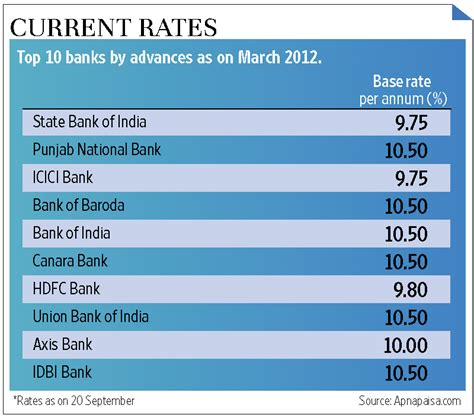 housing loan interest rates for all banks sbi home loan borrowers cheer livemint