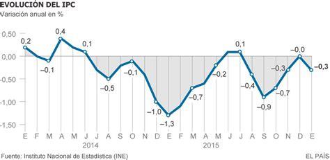 ipc enero 2016 en chile inflaci 243 n el precio de la luz y los carburantes hacen