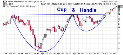 upside down cup and handle pattern texas instruments incorporated nasdaq txn more upside