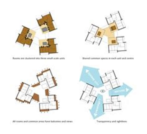 multi family compound plans marketing and design on pinterest