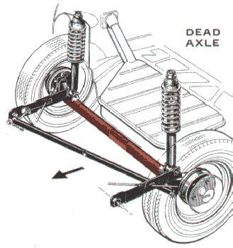 what does full swing mean axle definition engineering dictionary