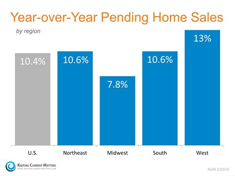 pending home sales reach highest in 9 years