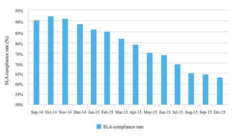 service desk sla metrics 8 it help desk metrics kpis to measure performance
