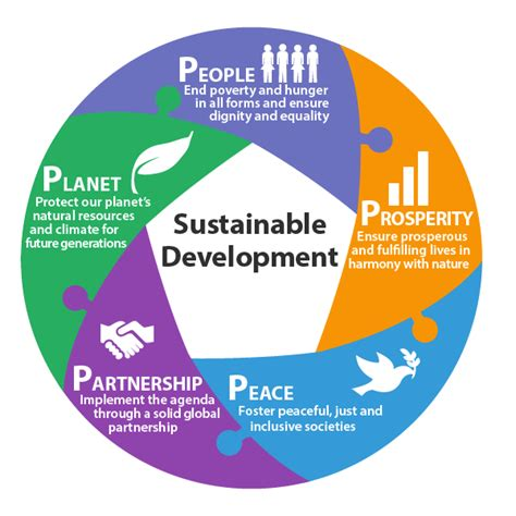 Sustainability Is by Sustainable Development C360 Global Inc